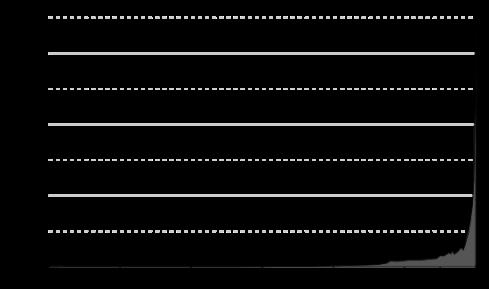 550px-Population_curve.svg